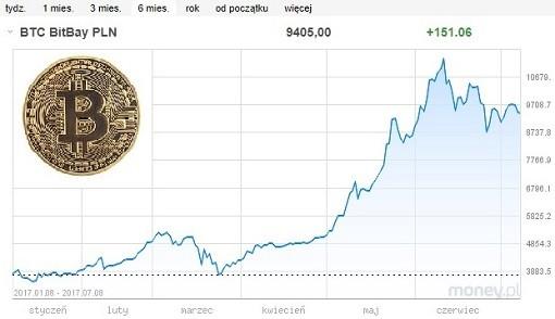 Kurs_Bitcoin_6_miesiecy